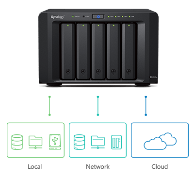 Synology Backup Folder Crypto